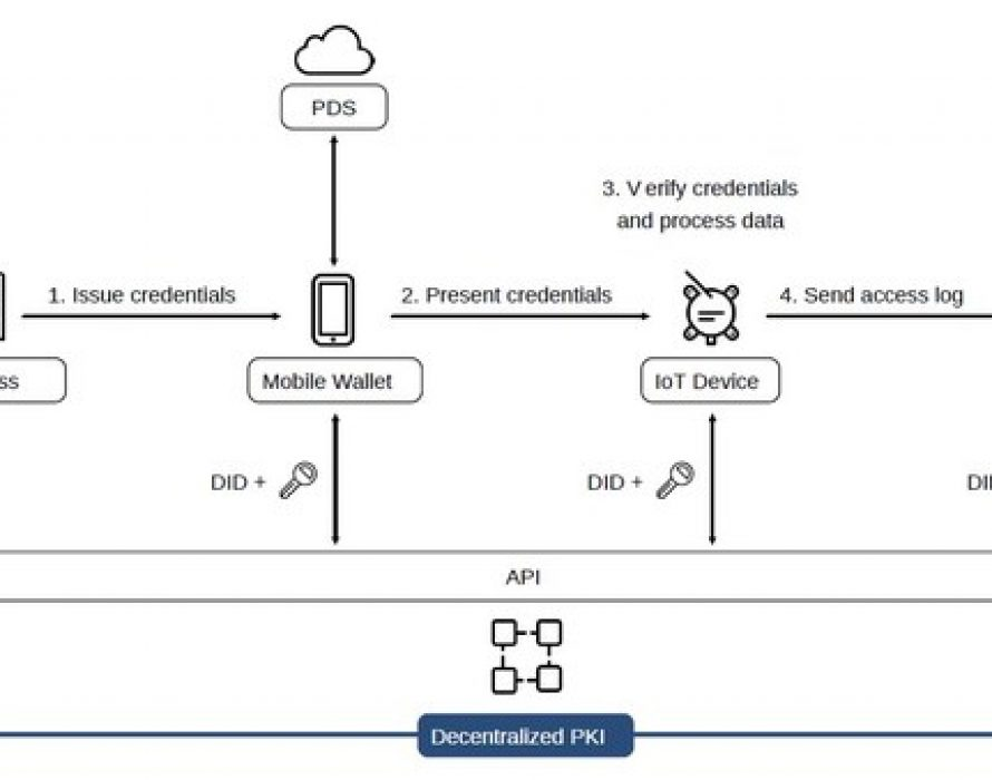 """CollaboGate and Tessera Technology start a demonstration experiment to build the world's first """"decentralized IoT platform"""" using decentralized identifiers."""