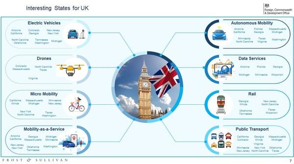 Interesting States for the UK - US Transportation Landscape