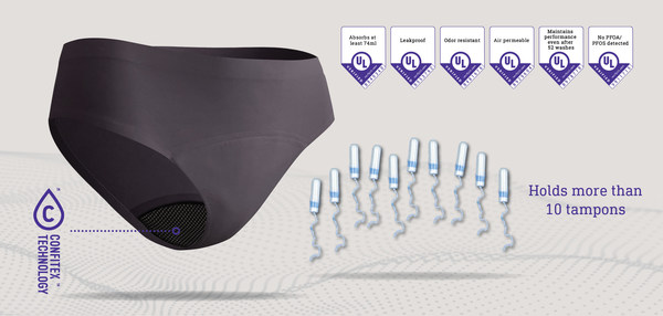 Confitex technology performance is verified by UL standards labs and exceeds 10 tampons of menstruation for period panties