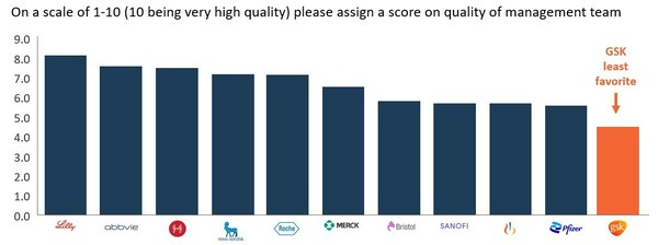 Figure 2: Sell-Side Broker Survey of Investors