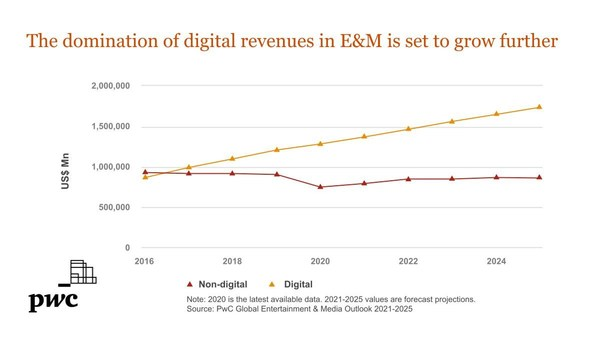 The domination of digital revenues in E&M is set to grow further