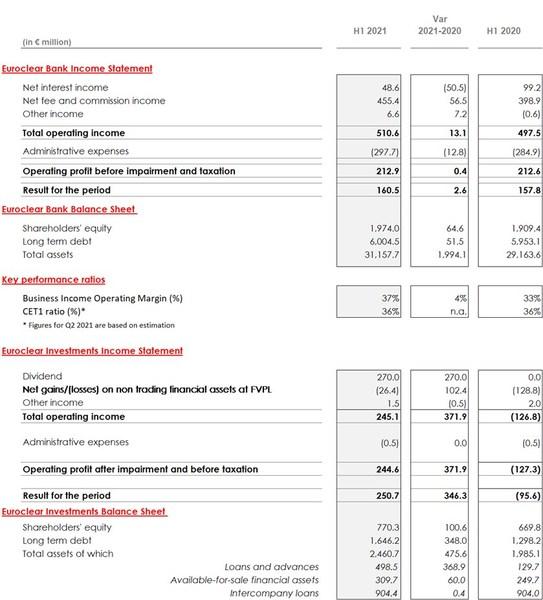 Abridged Financial Statements