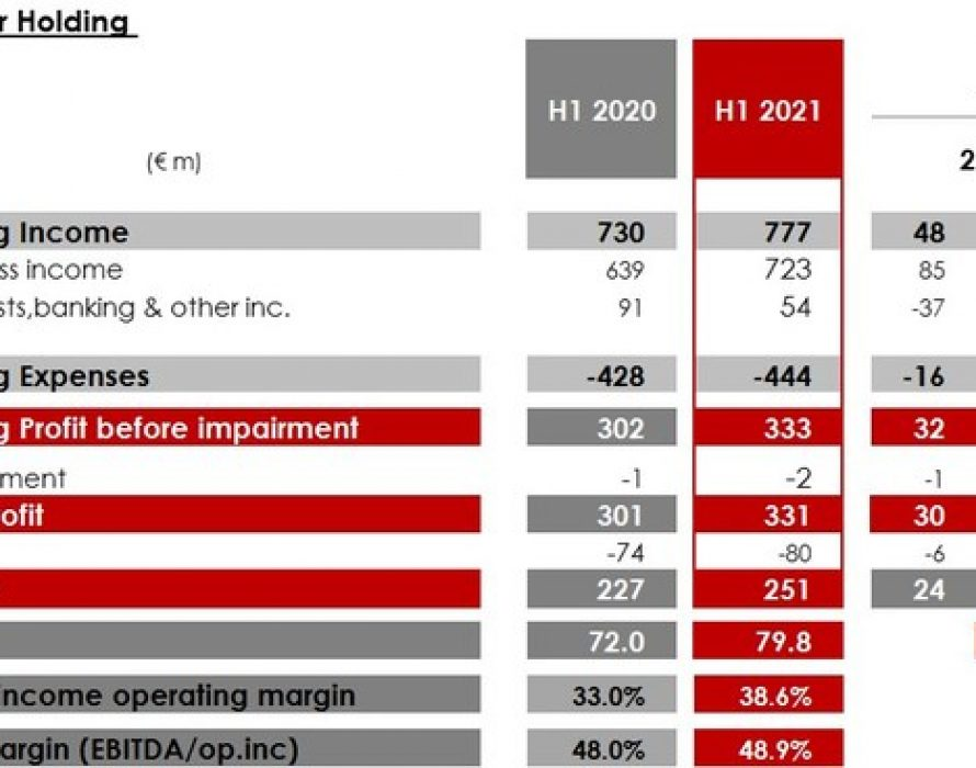 Euroclear H1 2021 – Strong growth in business income and continued investment