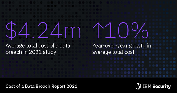 Data Breaches costs hit a record high during the pandemic (Source: IBM Security & Ponemon Institute)