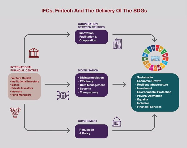IFCs, Fintech and the Delivery of the SDGs