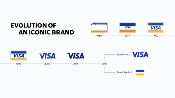 Evolution of the Visa brand