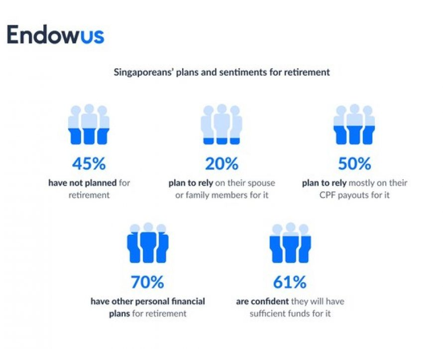 1 in 3 Singaporeans are worried about retirement inadequacy and 45% have yet to start planning: Endowus Singapore Retirement Report 2021