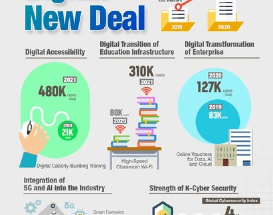 Digital New Deal Secures Future Growth Engine