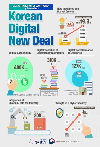 Digital Transition of South Korea