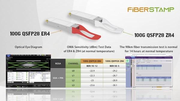 FIBERSTAMP 100G QSFP28 ER4/ZR4 Performance Test Results