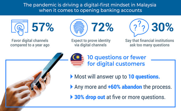 The pandemic is driving a digital-first mindset in Malaysia when it comes to opening banking accounts.