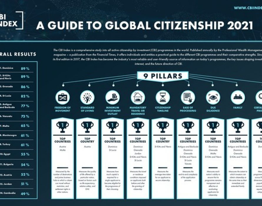 Fifth Edition of CBI Index Ranks Both Dominica and St Kitts and Nevis as Best Citizenship by Investment Countries