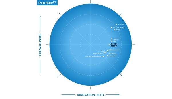 Frost & Sullivan Recognizes Cisco as a Leader of Growth and Innovation in the North American Enterprise Cloud Contact Center Market