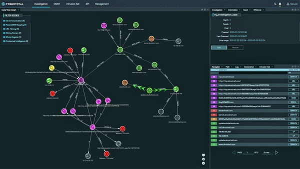 CyberTotal, CyCraft's Cyber Treat Intelligence Platform