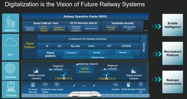 Huawei Railway Digitalization Solution Overview