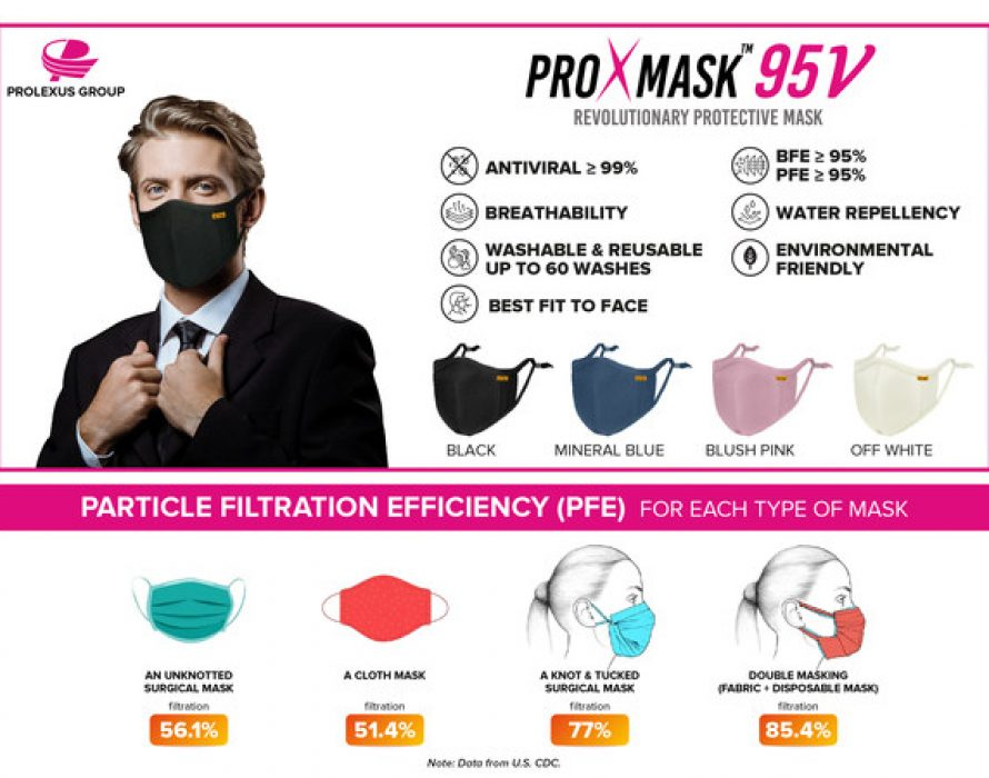 Introducing ProXmask(TM): Antiviral Face Mask as Better Alternative to Double-Masking and Capable of Inactivate SARS-CoV-2
