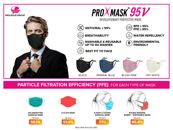 ProXmaskTM: Antiviral Face Mask as Better Alternative to Double-Masking and Capable of Inactivate SARS-CoV-2. ProXmaskTM is the first antiviral face mask mass-produced in the Asia Pacific by Prolexus Group. The antiviral face mask created by Prolexus Group is a remarkable example of conventional OEM (original equipment manufacturer) for globally renowned sports apparel to expand the business horizon amid last year Covid-19 pandemic.
