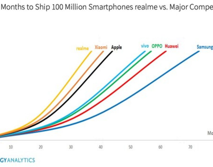 realme Becomes the Fastest Smartphone Brand to Sell 100 Million Handsets Globally