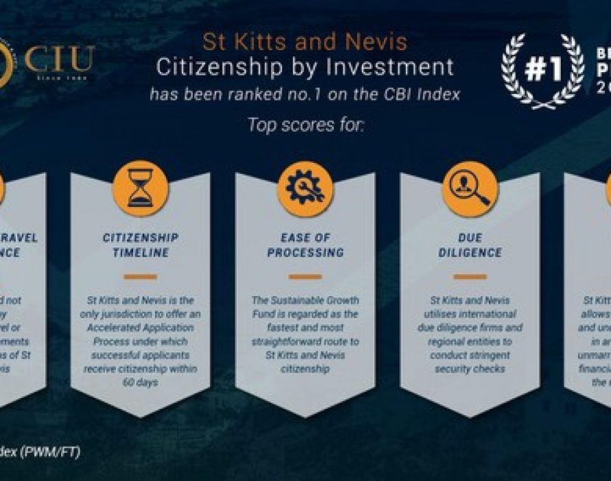 St Kitts and Nevis' Citizenship by Investment Programme Ranked as Best by 2021 CBI Index