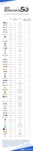 BrandGrow Top 50 high growth potential emerging brand in China 2021,Miaozhen academy of maketing science