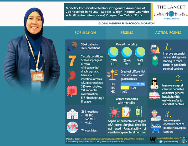 Senior Consultant Paediatric Surgeon at the Faculty of Medicine UKM, Professor Dr. Dayang Anita Abdul Aziz served as institutional, country and the regional lead for ASEAN in the study of mortality rates for babies with birth defects.