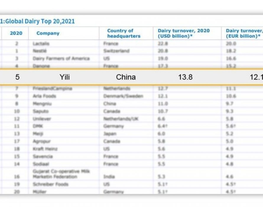 Yili Ranks the 5th in Rabobank's Global Dairy Report