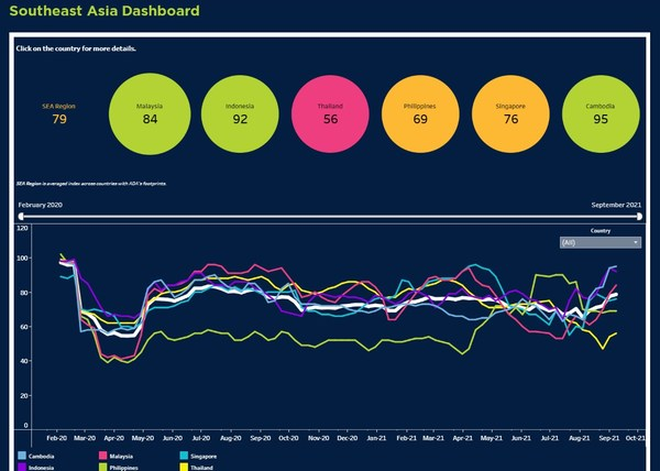 ADA Recovery Index Dashboard - Screenshot of Index (Regional View)