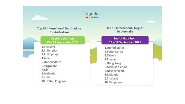 Agoda - Australia travel trends