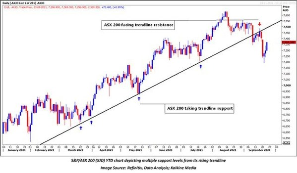 Bears have upper hand in the short term, but long-term uptrend remains intact, says Kalkine Media