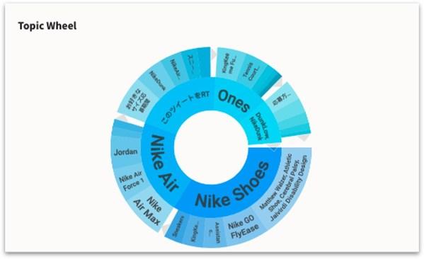 Topic Wheel