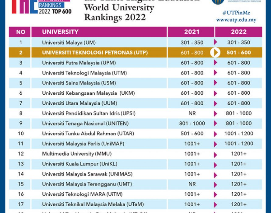 Universiti Teknologi PETRONAS Reigns as Malaysia's Number 1 Private University in THE World University Rankings 2022