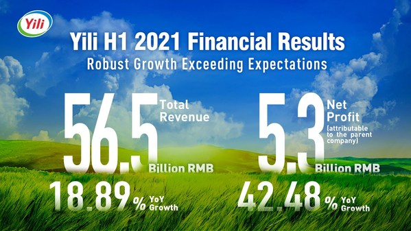 On August 30th, Yili released its FY2021 H1 financial report. The company exceeded market expectations with double-digit growth in revenue and net profit, with gross revenue rising 18.89% YoY to reach RMB 56.506 billion, and net profit attributable to the parent company jumping 42.48% YoY to reach RMB 5.322 billion.
