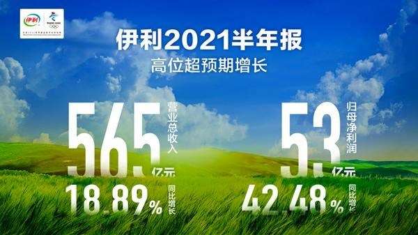 Yili Group reports an operating income of 56.51 billion yuan in the first half of 2021.